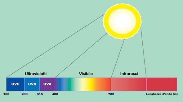 differenza raggi uva e uvb